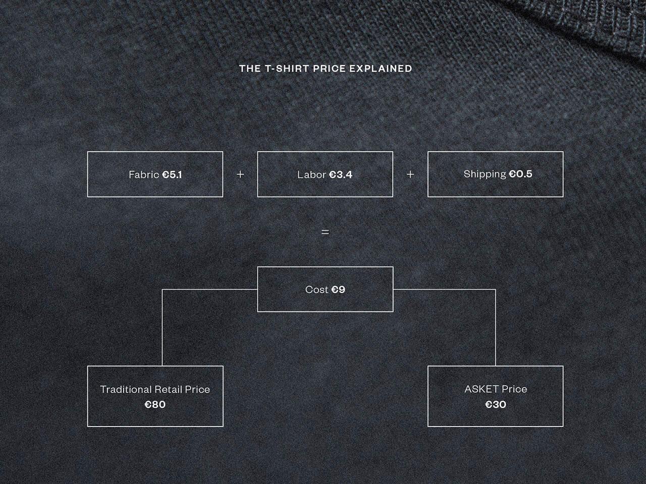 Asketin esitys t-paidan hinnanmuodostumisesta.