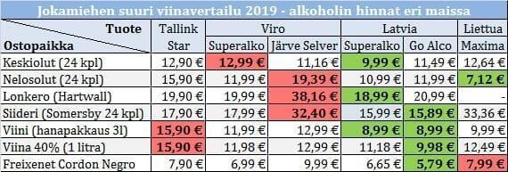 Alkoholin Hinta Latviassa