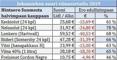 Jokamies Suurvertailu hintaero Suomeen